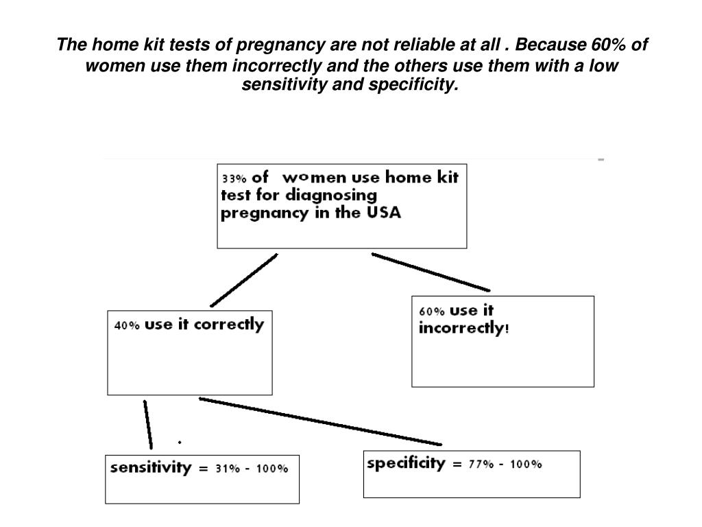 The home kit tests of pregnancy are not reliable at all . Because 60% of women use them incorrectly and the others use them with a low sensitivity and specificity.