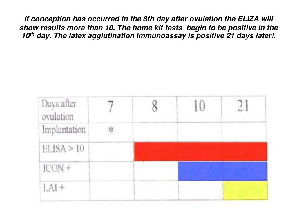 If conception has occurred in the 8th day after ovulation the ELIZA will show results more than 10. The home kit tests  begin to be positive in the 10