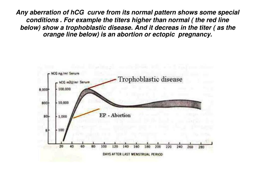 Any aberration of hCG  curve from its normal pattern shows some special conditions . For example the titers higher than normal ( the red line below) show a trophoblastic disease. And it decreas in the titer ( as the orange line below) is an abortion or ectopic  pregnancy.