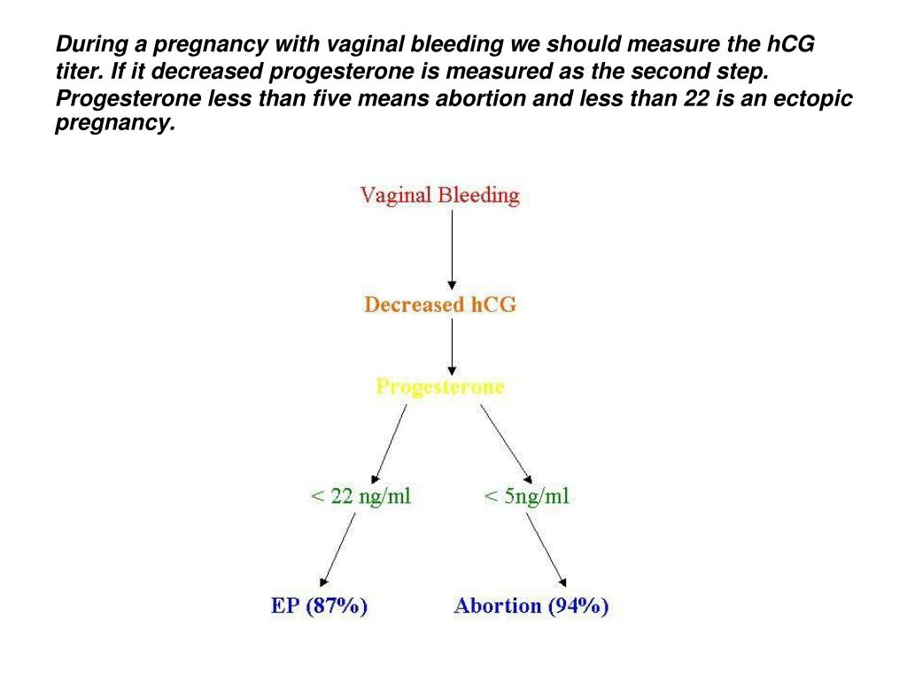 During a pregnancy with vaginal bleeding we should measure the hCG titer. If it decreased progesterone is measured as the second step. Progesterone less than five means abortion and less than 22 is an ectopic  pregnancy.