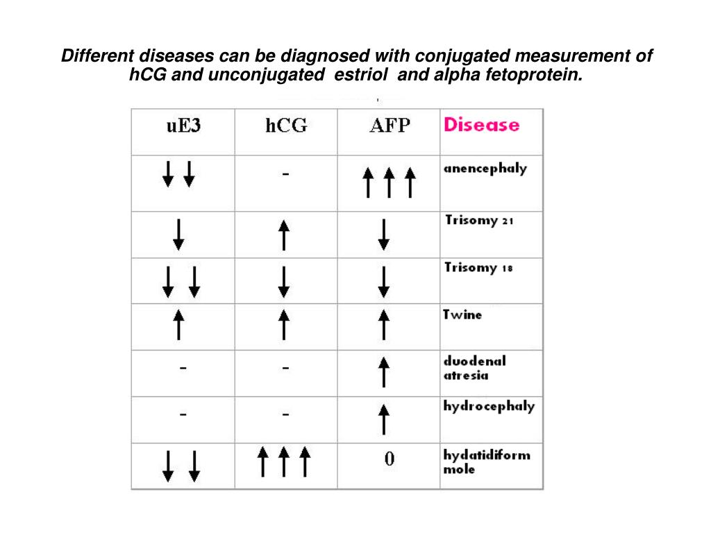 Different diseases can be diagnosed with conjugated measurement of hCG and unconjugated  estriol  and alpha fetoprotein.