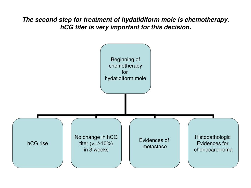 The second step for treatment of hydatidiform mole is chemotherapy. hCG titer is very important for this decision.