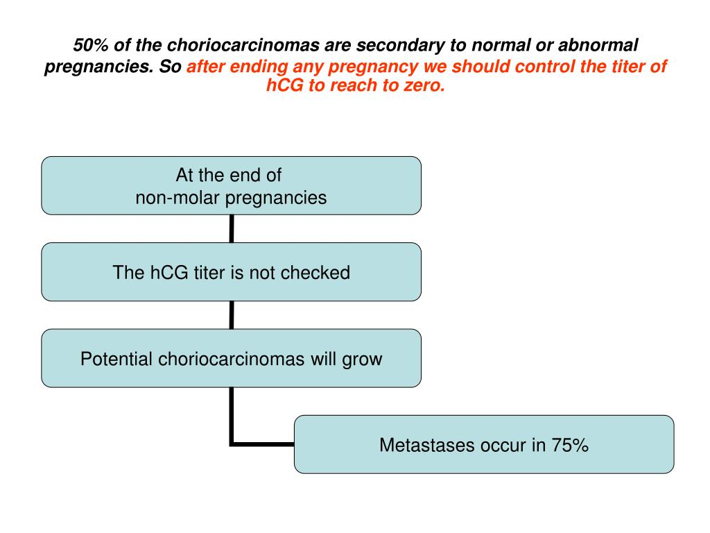 50% of the choriocarcinomas are secondary to normal or abnormal pregnancies. So