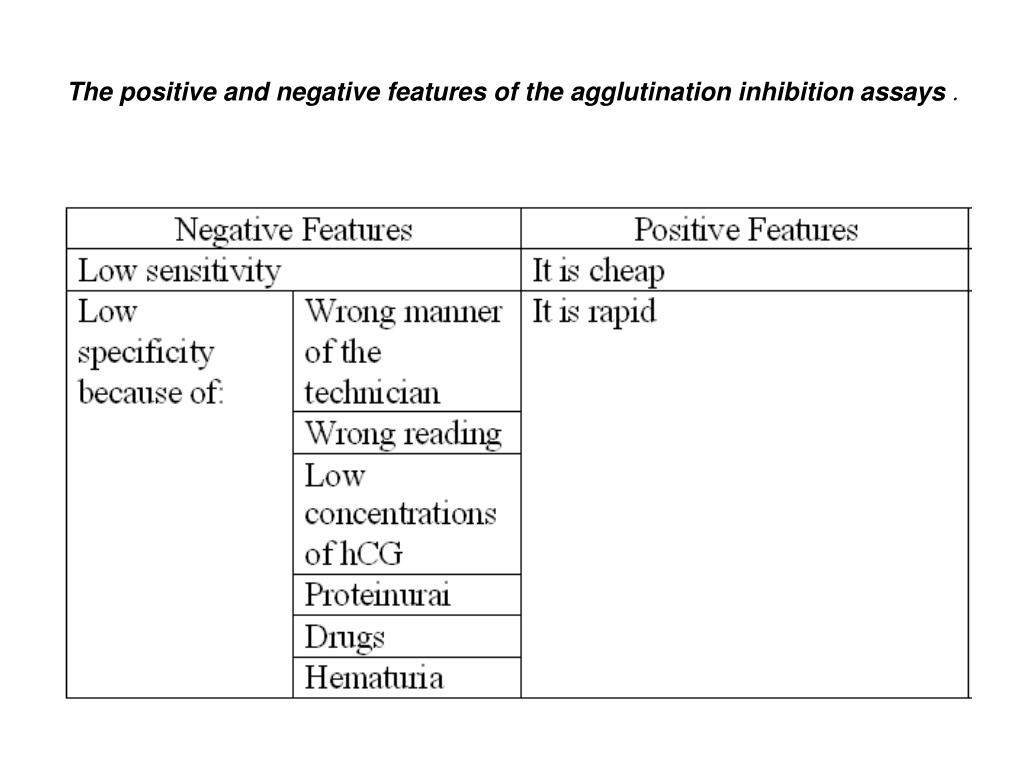 The positive and negative features of the agglutination inhibition assays