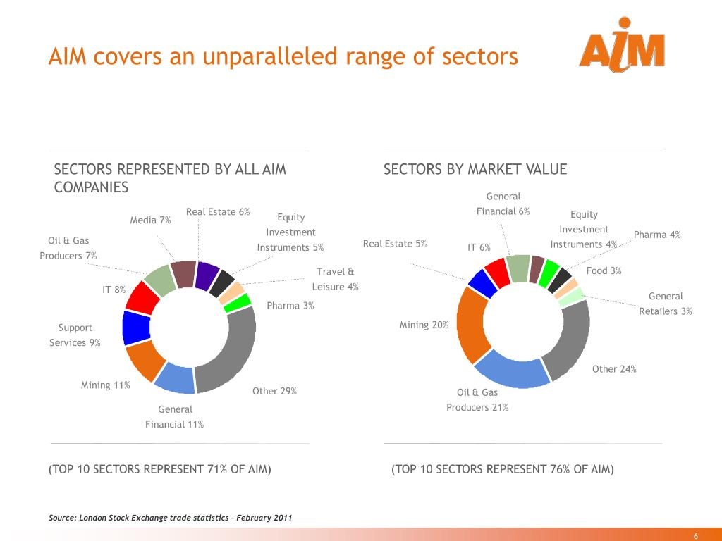AIM covers an unparalleled range of sectors