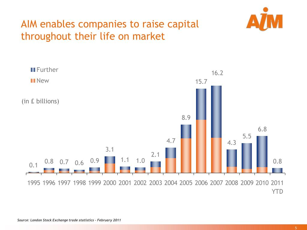 AIM enables companies to raise capital throughout their life on market
