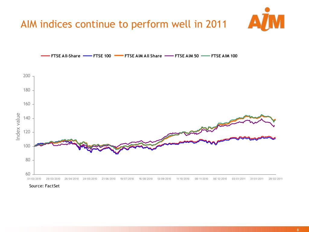 AIM indices continue to perform well in 2011