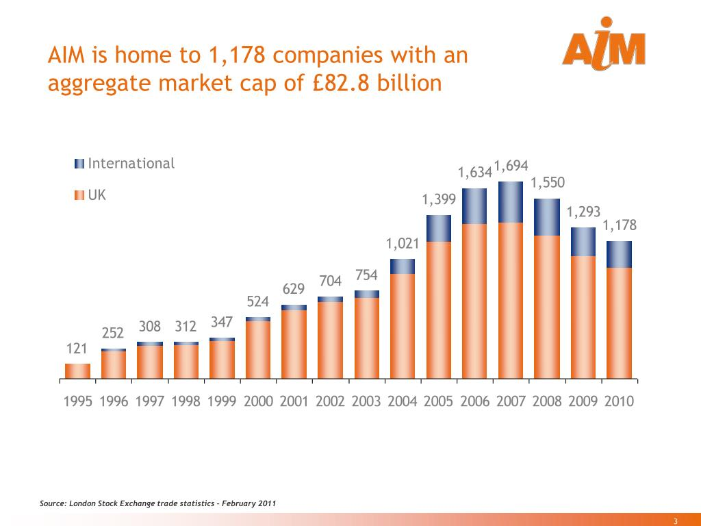 AIM is home to 1,178 companies with an aggregate market cap of £82.8 billion