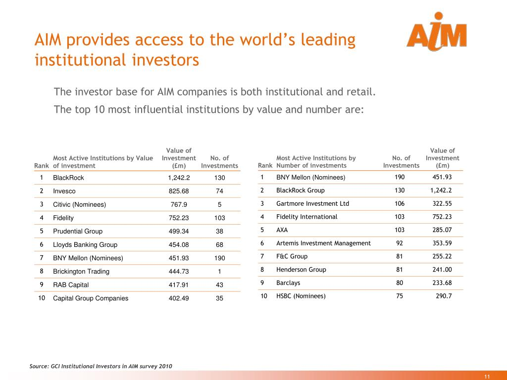 AIM provides access to the world's leading institutional investors