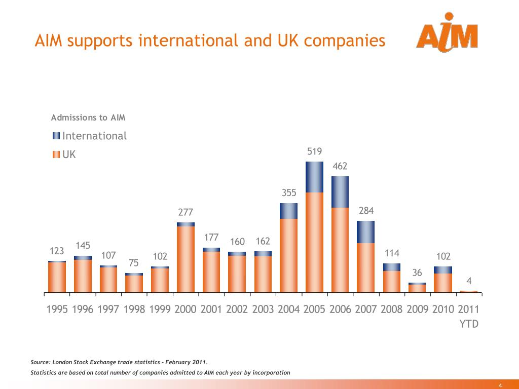 AIM supports international and UK companies
