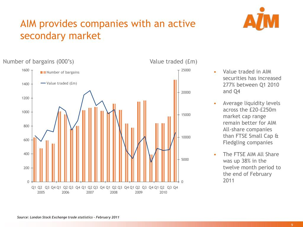 AIM provides companies with an active secondary market