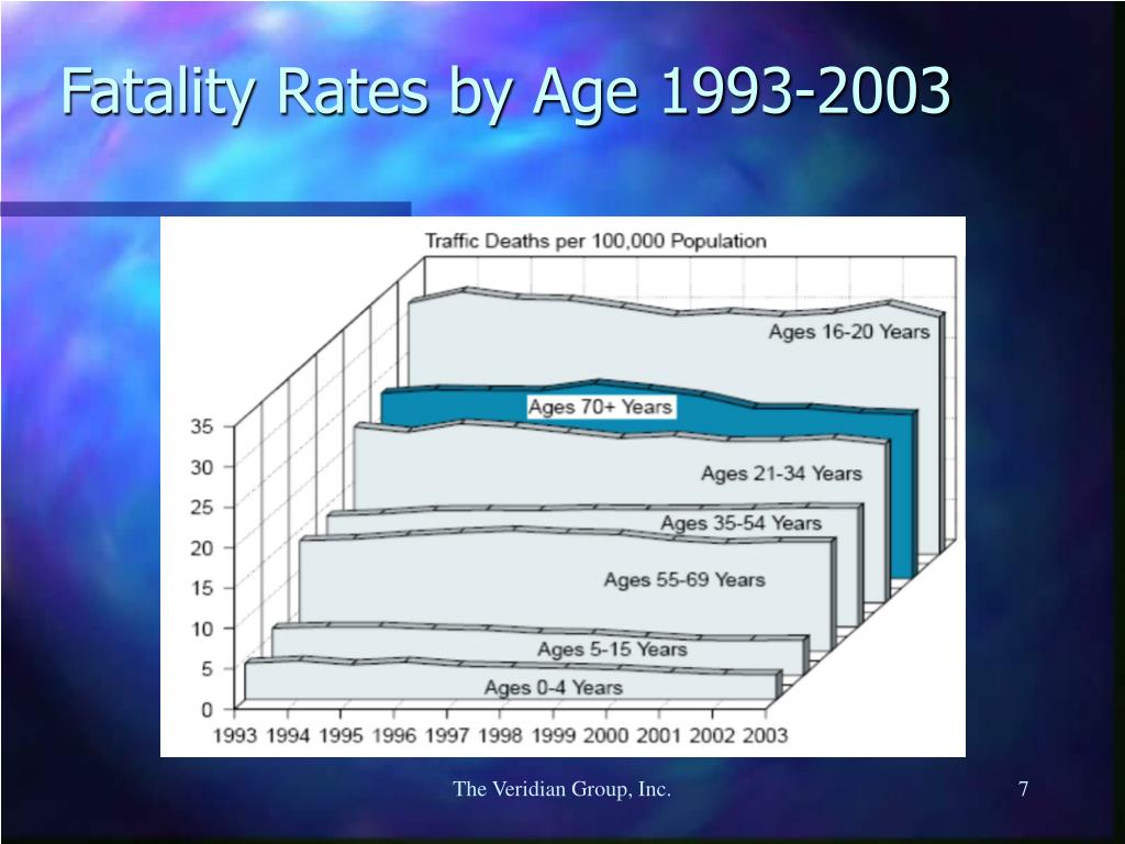 Fatality Rates by Age 1993-2003
