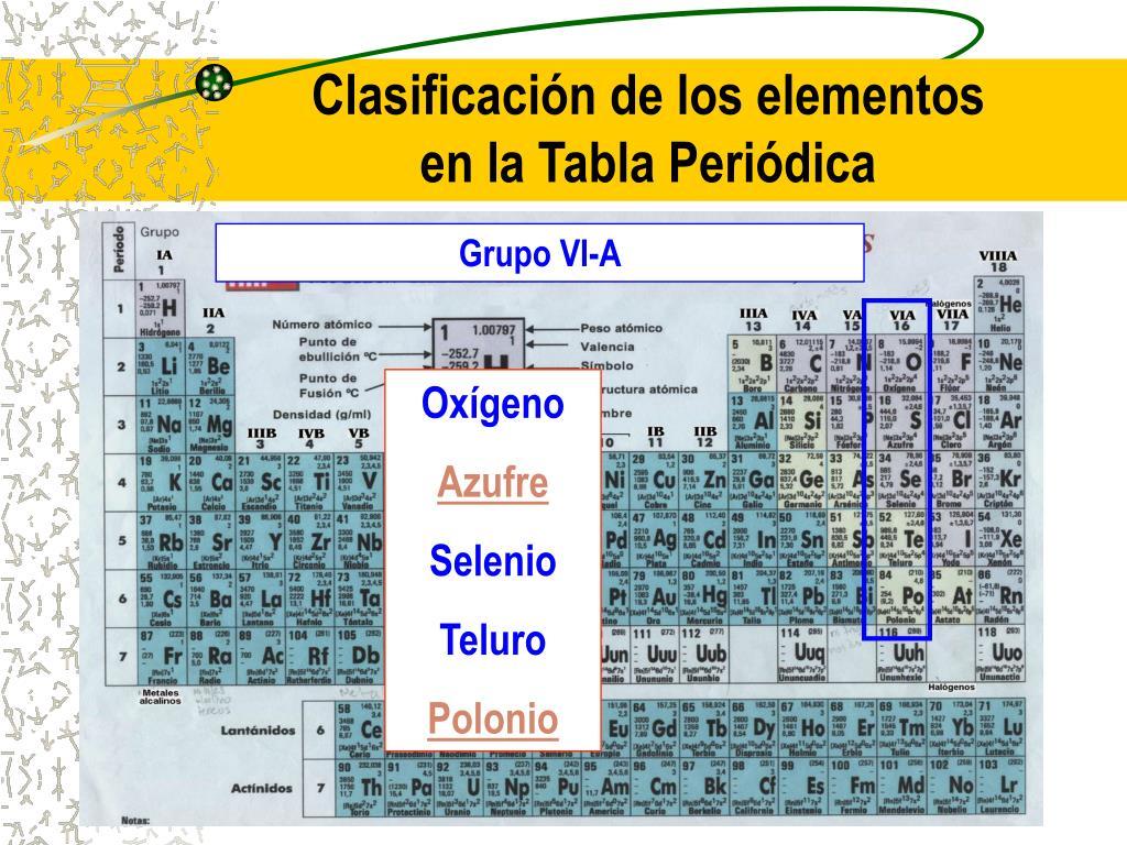 Clasificación de los elementos