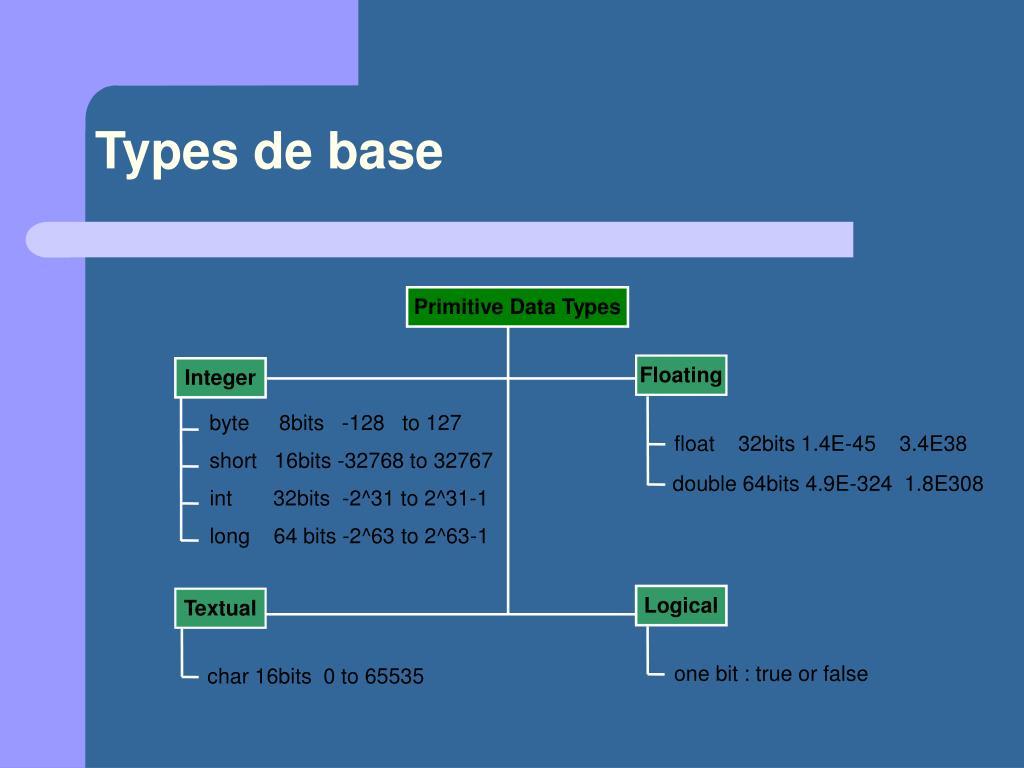 Types de base