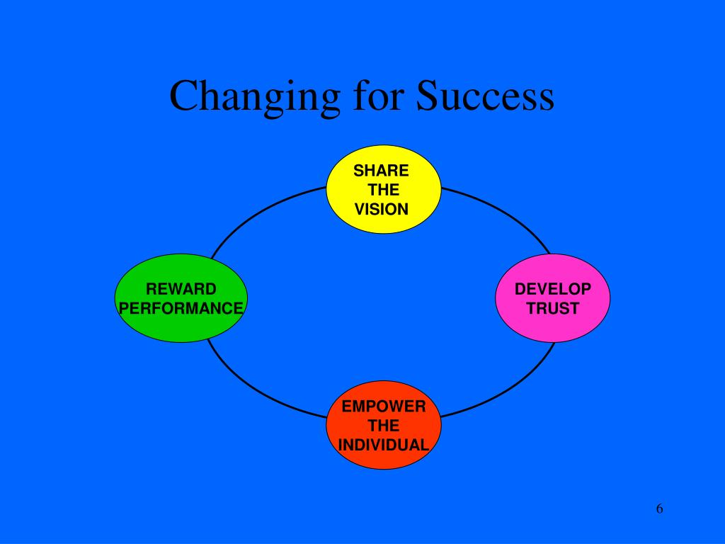 Changing for Success