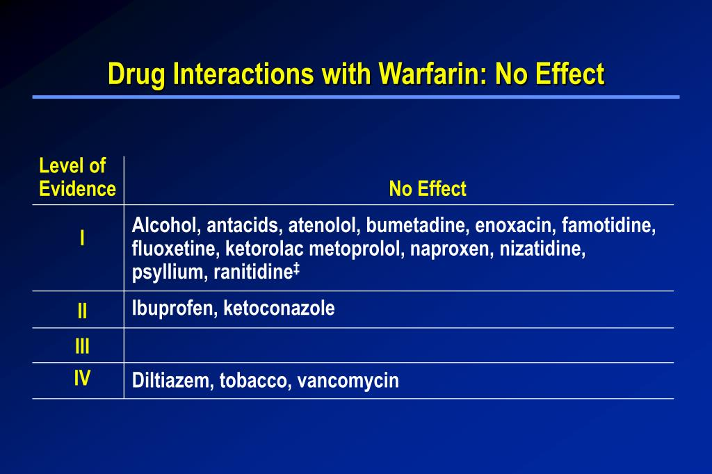 Drug Interactions with Warfarin: No Effect