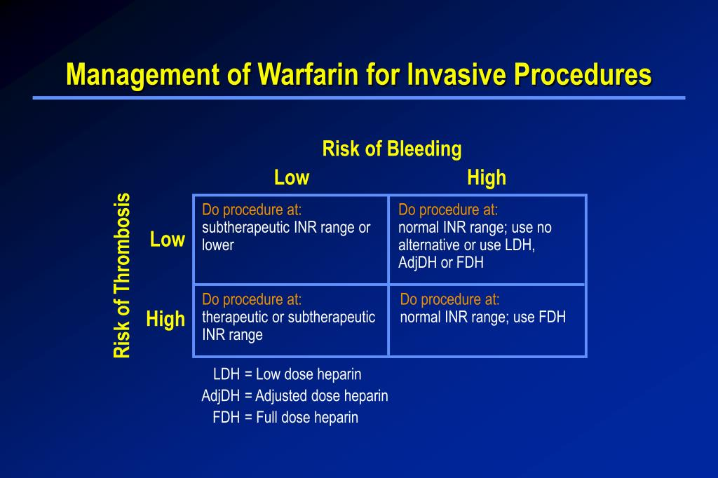 Management of Warfarin for Invasive Procedures
