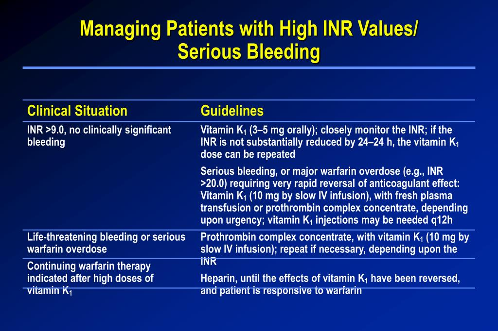 Managing Patients with High INR Values/