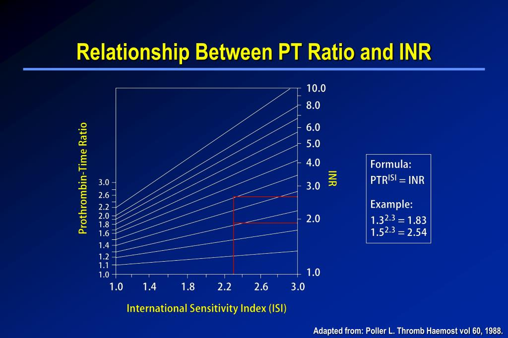Relationship Between PT Ratio and INR