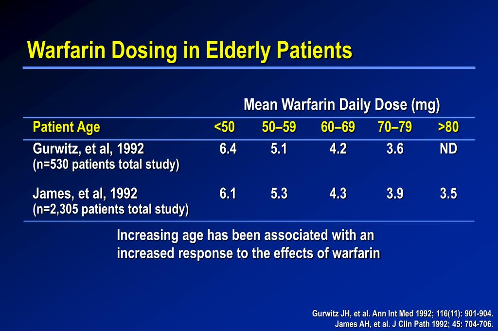 Mean Warfarin Daily Dose (mg)