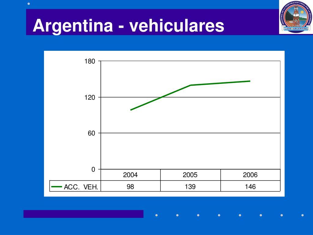 Argentina - vehiculares