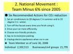 2 national movement team minus 6 since 2005