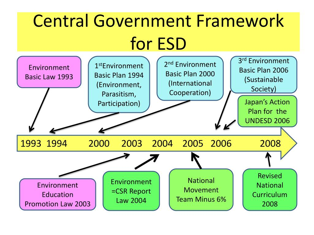 Central Government Framework for ESD