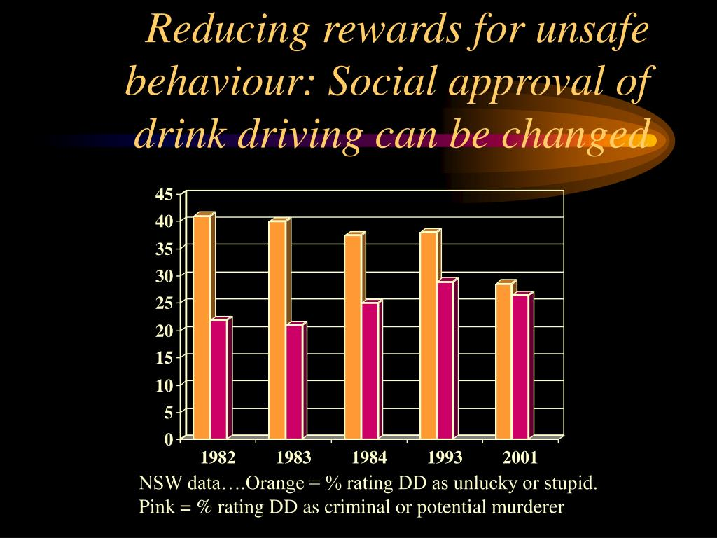 Reducing rewards for unsafe behaviour: Social approval of drink driving can be changed