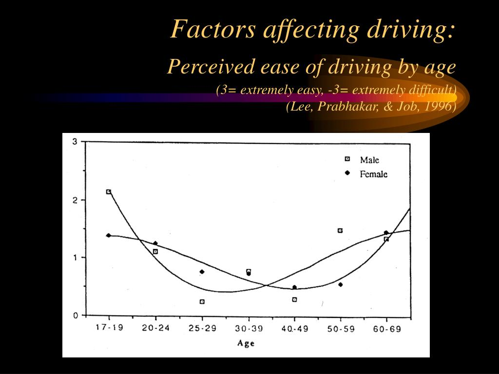 Factors affecting driving: