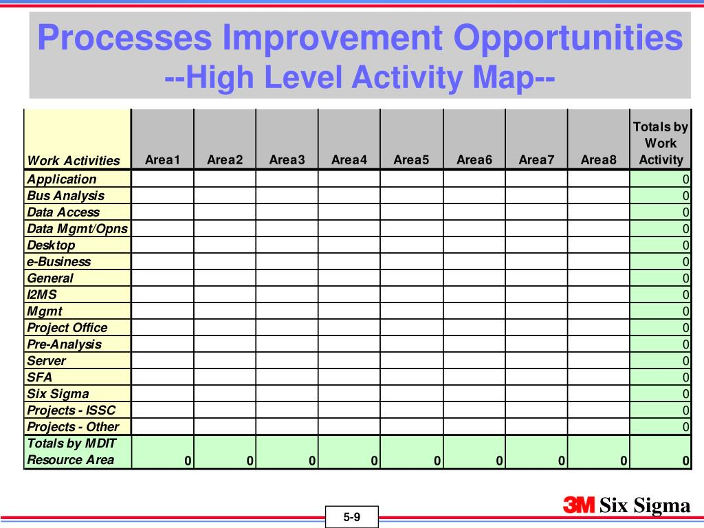 Processes Improvement Opportunities