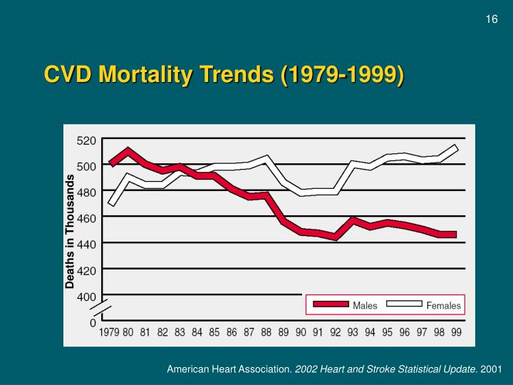 CVD Mortality Trends (1979-1999)
