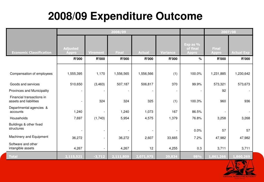 2008/09 Expenditure Outcome