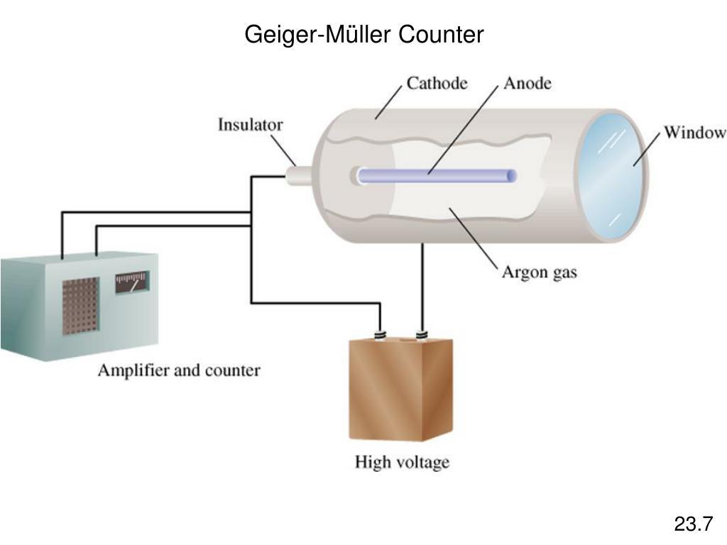 Geiger-M