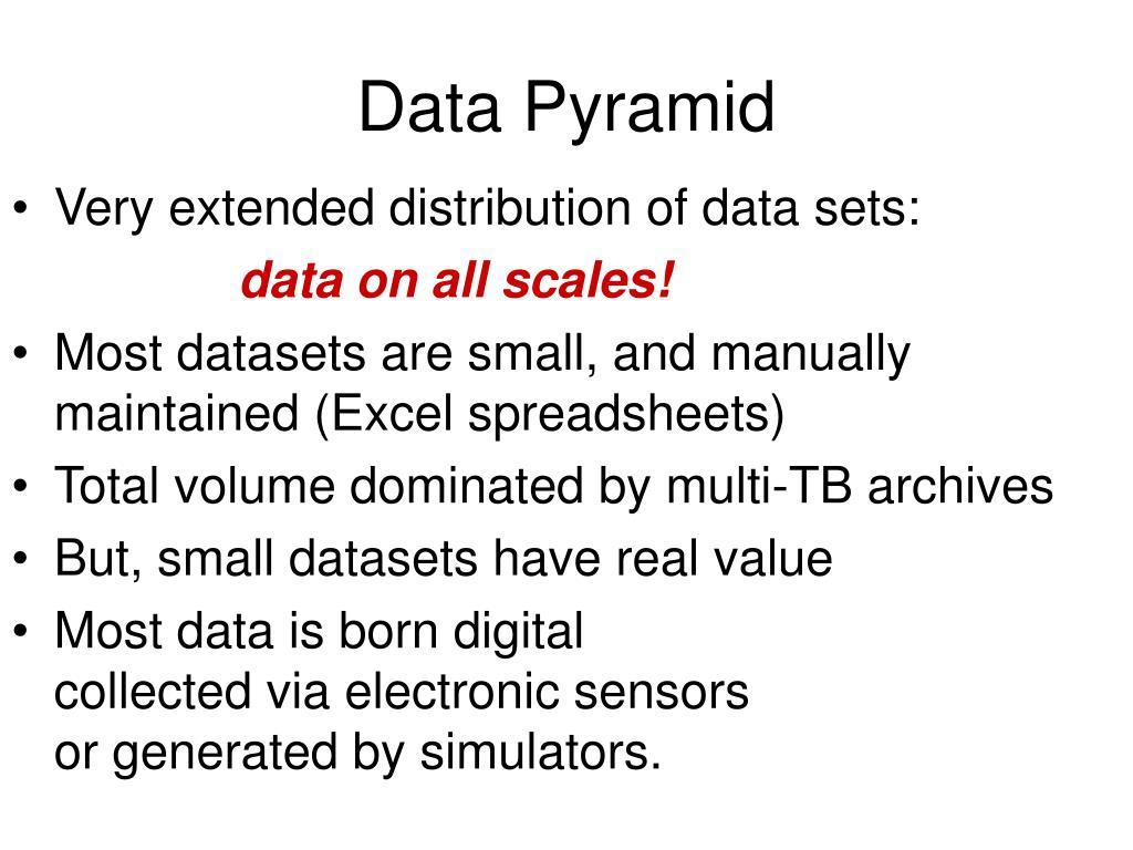 Data Pyramid