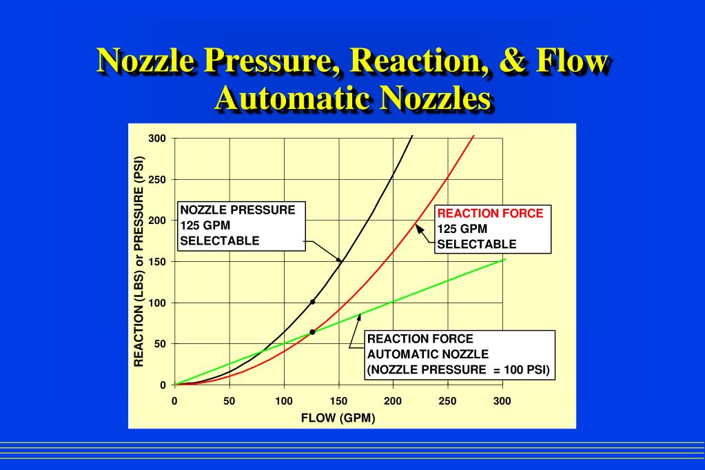 Nozzle Pressure, Reaction, & Flow Automatic Nozzles