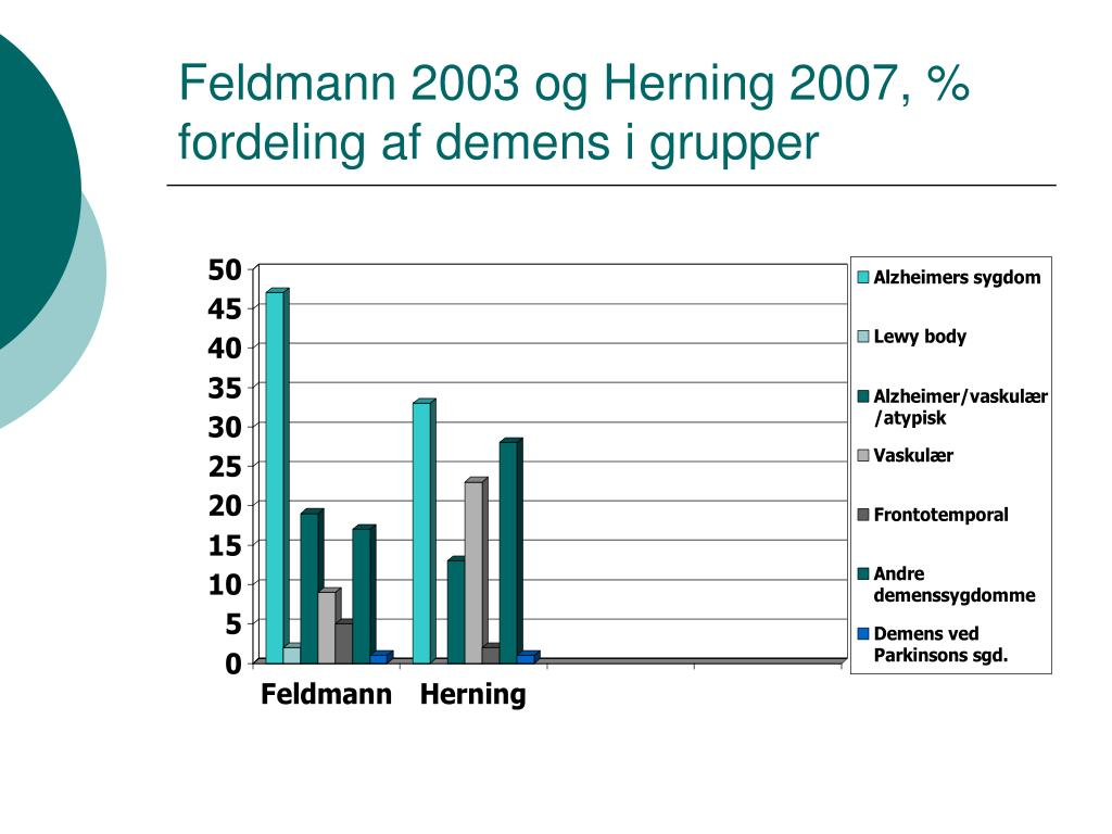 Feldmann 2003 og Herning 2007, % fordeling af demens i grupper