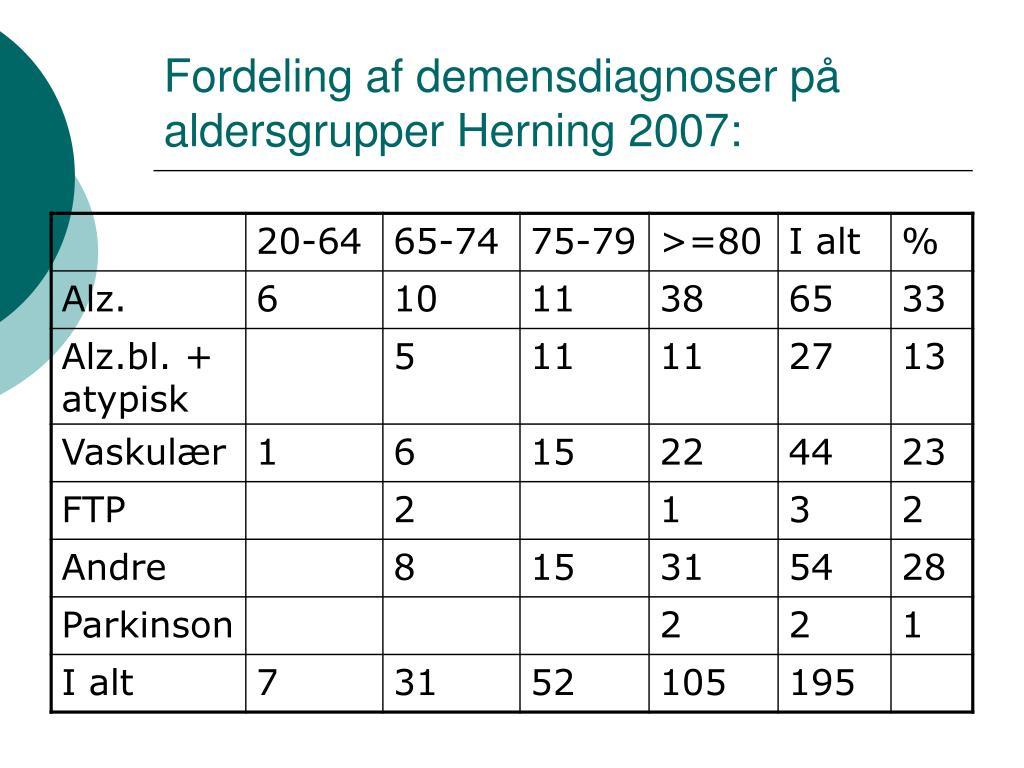 Fordeling af demensdiagnoser på aldersgrupper Herning 2007: