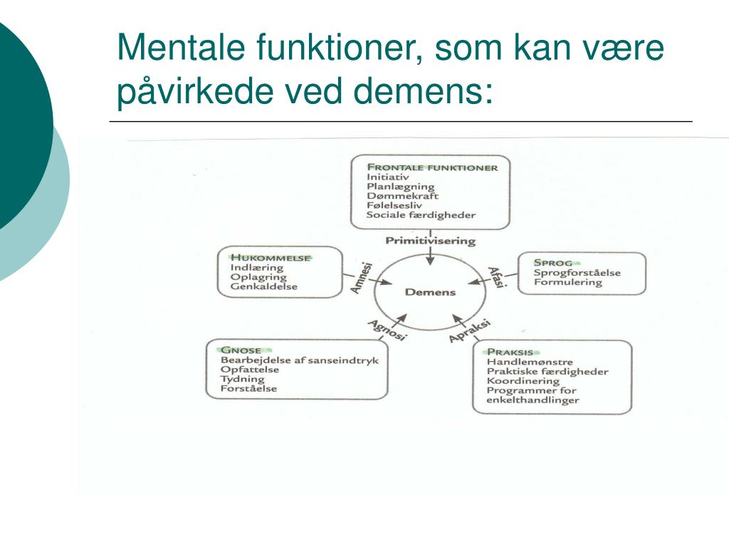Mentale funktioner, som kan være påvirkede ved demens: