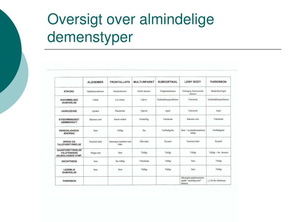 Oversigt over almindelige demenstyper