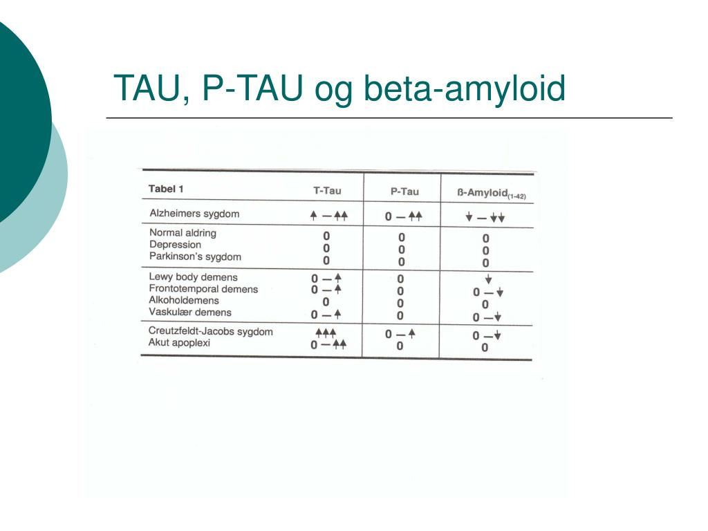 TAU, P-TAU og beta-amyloid