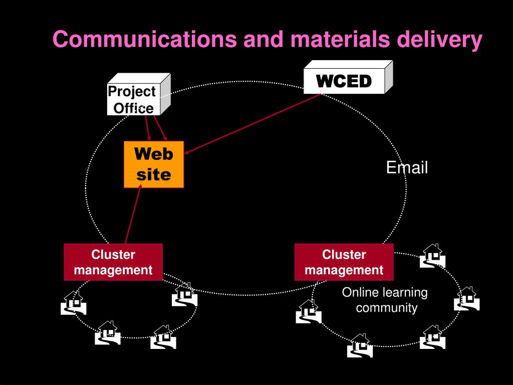 Communications and materials delivery
