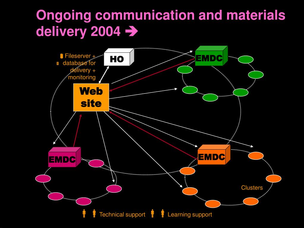 Ongoing communication and materials delivery 2004