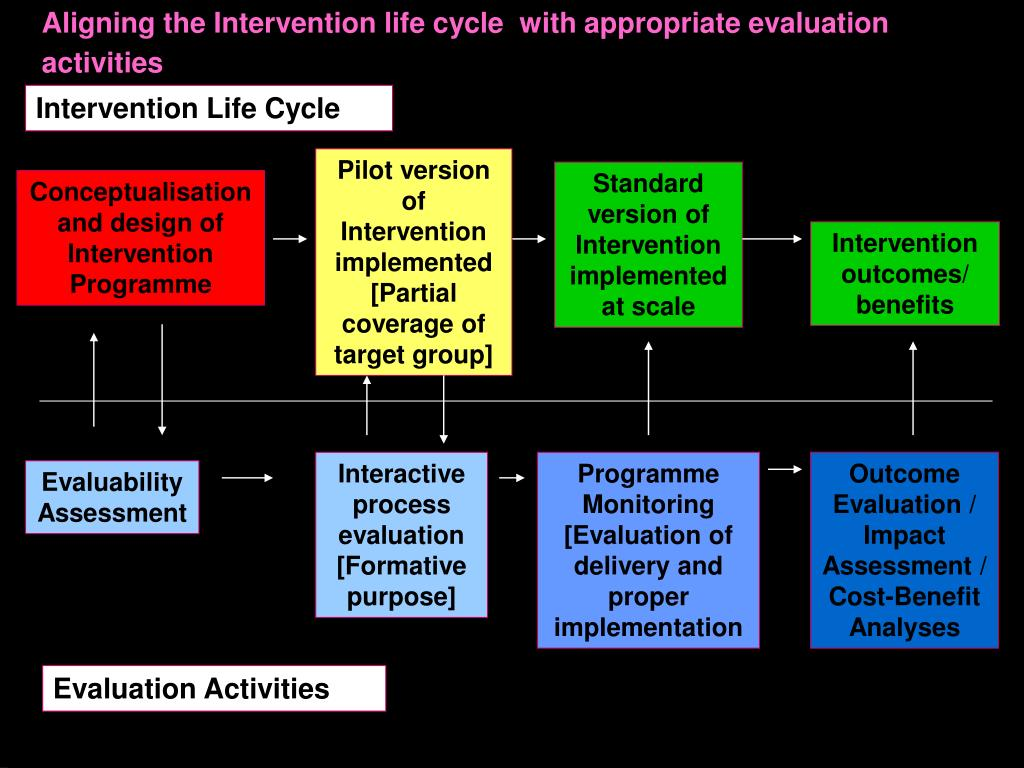 Aligning the Intervention life cycle  with appropriate evaluation activities