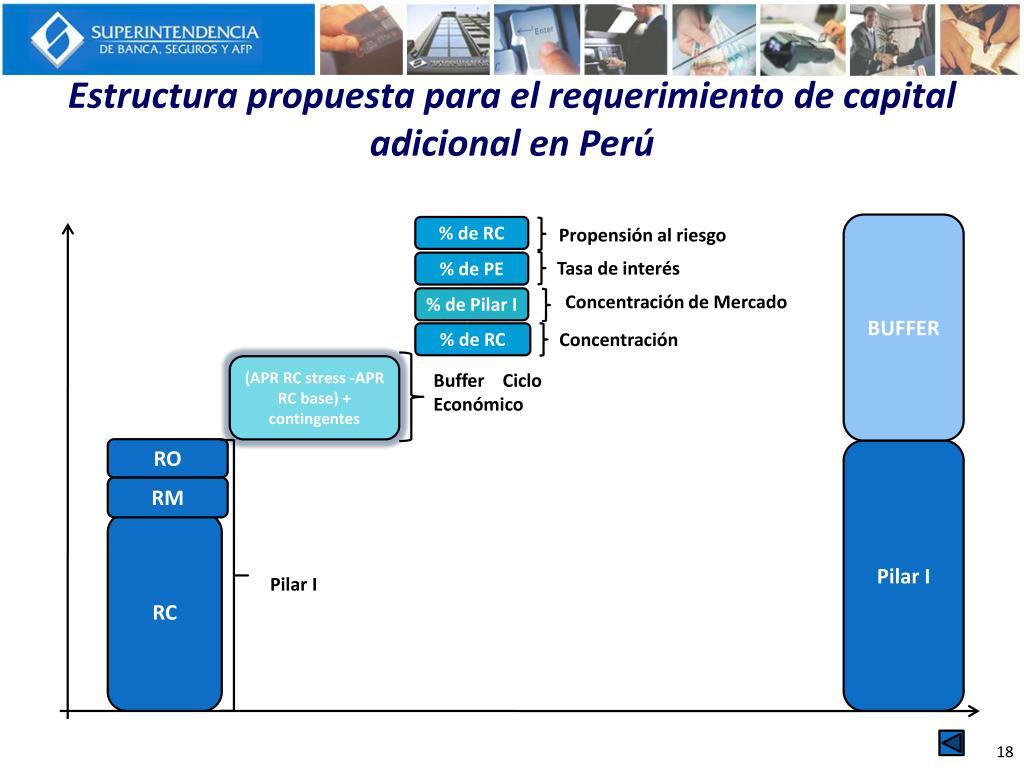 Estructura propuesta para el requerimiento de capital adicional en Perú