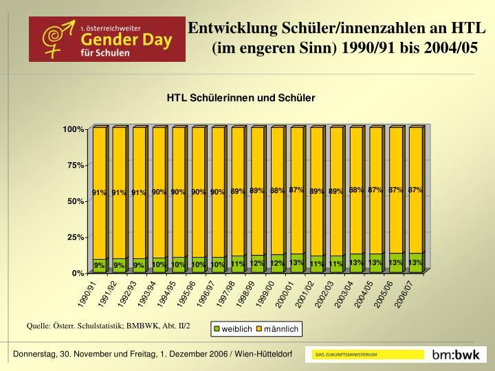 Entwicklung Schüler/innenzahlen an HTL (im engeren Sinn) 1990/91 bis 2004/05