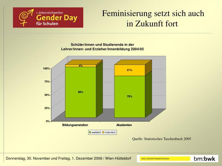 Feminisierung setzt sich auch in Zukunft fort
