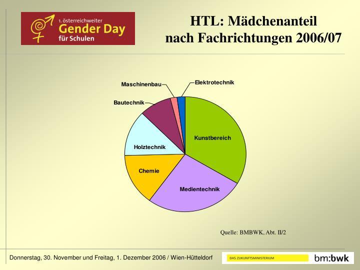 HTL: Mädchenanteil
