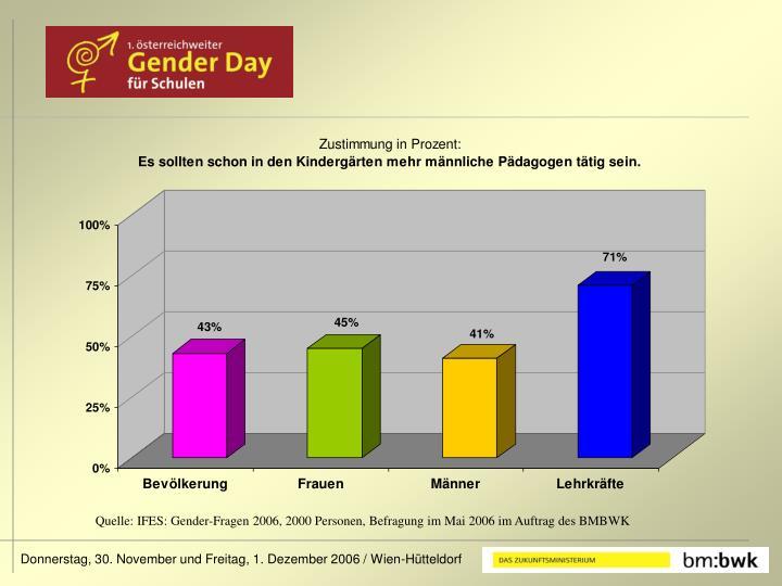 Quelle: IFES: Gender-Fragen 2006, 2000 Personen, Befragung im Mai 2006 im Auftrag des BMBWK
