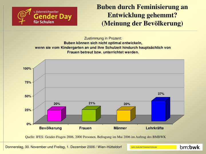 Buben durch Feminisierung an Entwicklung gehemmt?