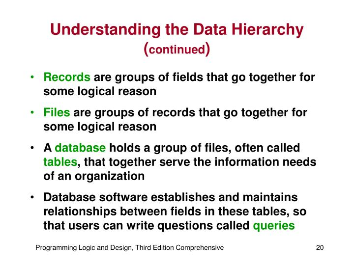 Understanding the Data Hierarchy (